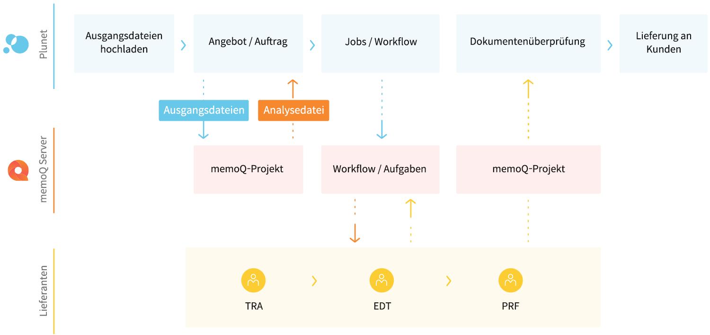 Die dynamische Plunet CAT-Integration mit memoQ